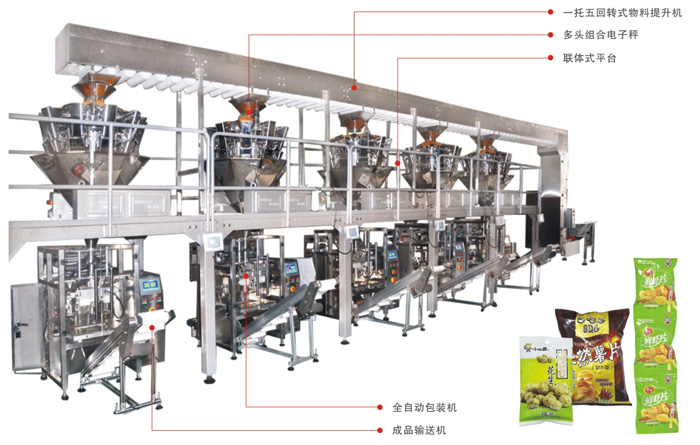 Expand Food Packing Line Machinery Sale